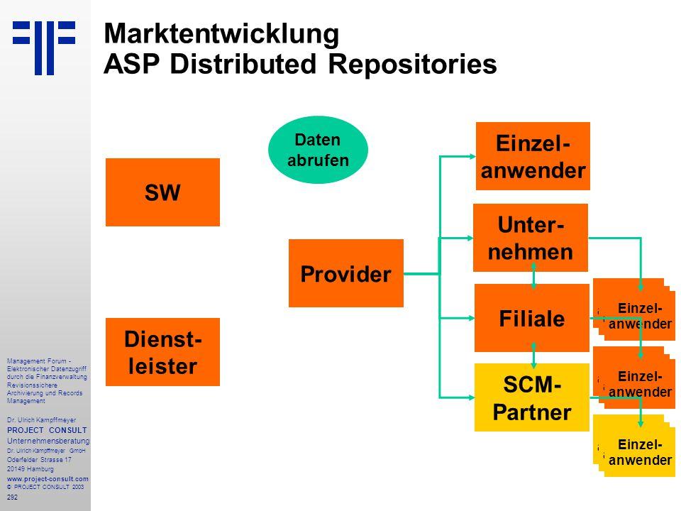292 Management Forum - Elektronischer Datenzugriff durch die Finanzverwaltung Revisionssichere Archivierung und Records Management Dr. Ulrich Kampffme