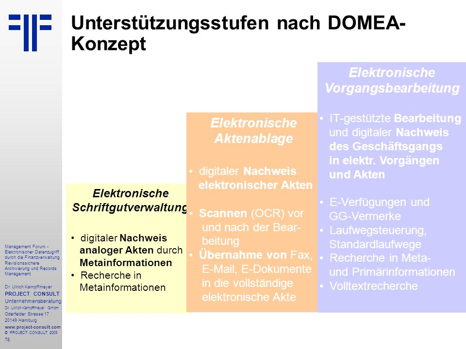78 Management Forum - Elektronischer Datenzugriff durch die Finanzverwaltung Revisionssichere Archivierung und Records Management Dr. Ulrich Kampffmey