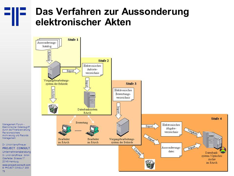 79 Management Forum - Elektronischer Datenzugriff durch die Finanzverwaltung Revisionssichere Archivierung und Records Management Dr. Ulrich Kampffmey