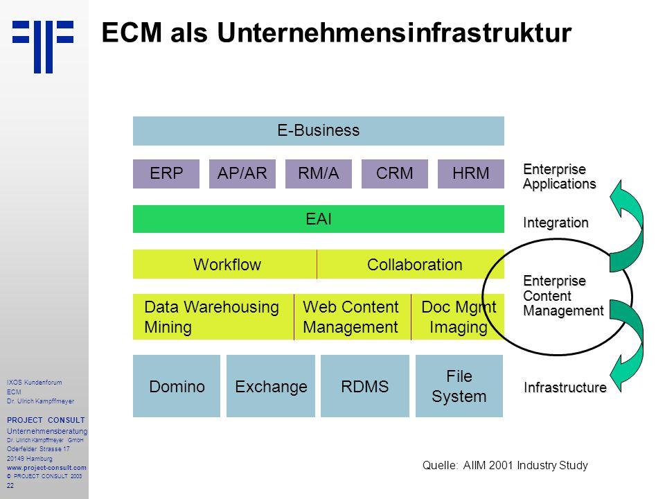 22 IXOS Kundenforum ECM Dr. Ulrich Kampffmeyer PROJECT CONSULT Unternehmensberatung Dr.