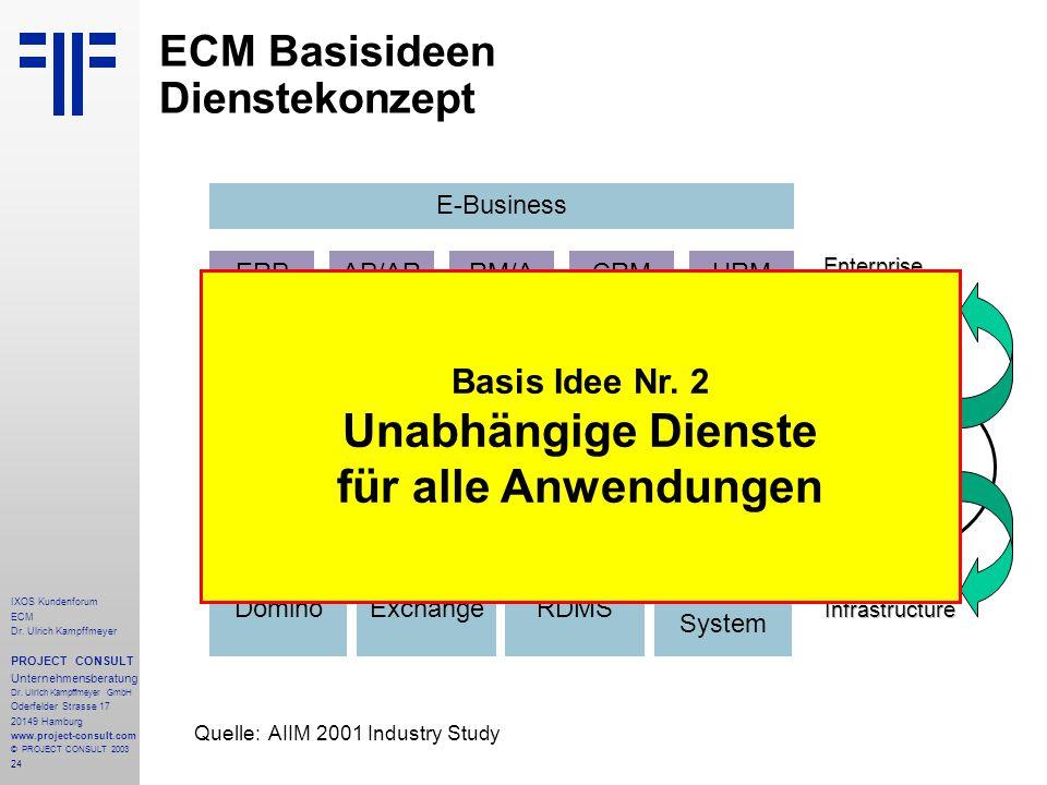 24 IXOS Kundenforum ECM Dr. Ulrich Kampffmeyer PROJECT CONSULT Unternehmensberatung Dr.