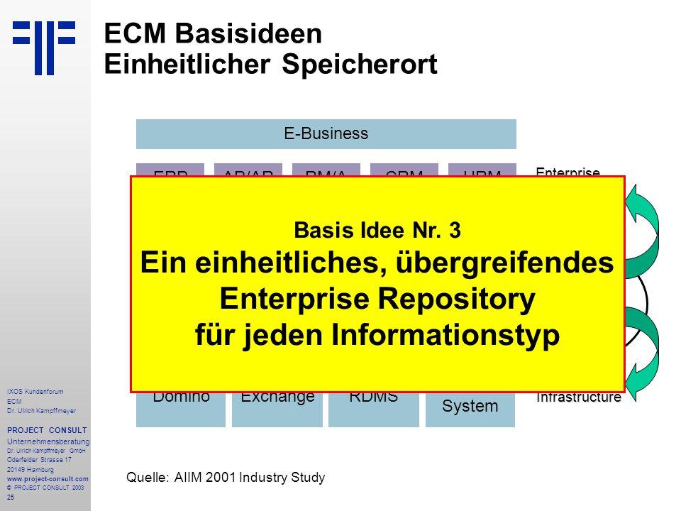 25 IXOS Kundenforum ECM Dr. Ulrich Kampffmeyer PROJECT CONSULT Unternehmensberatung Dr.