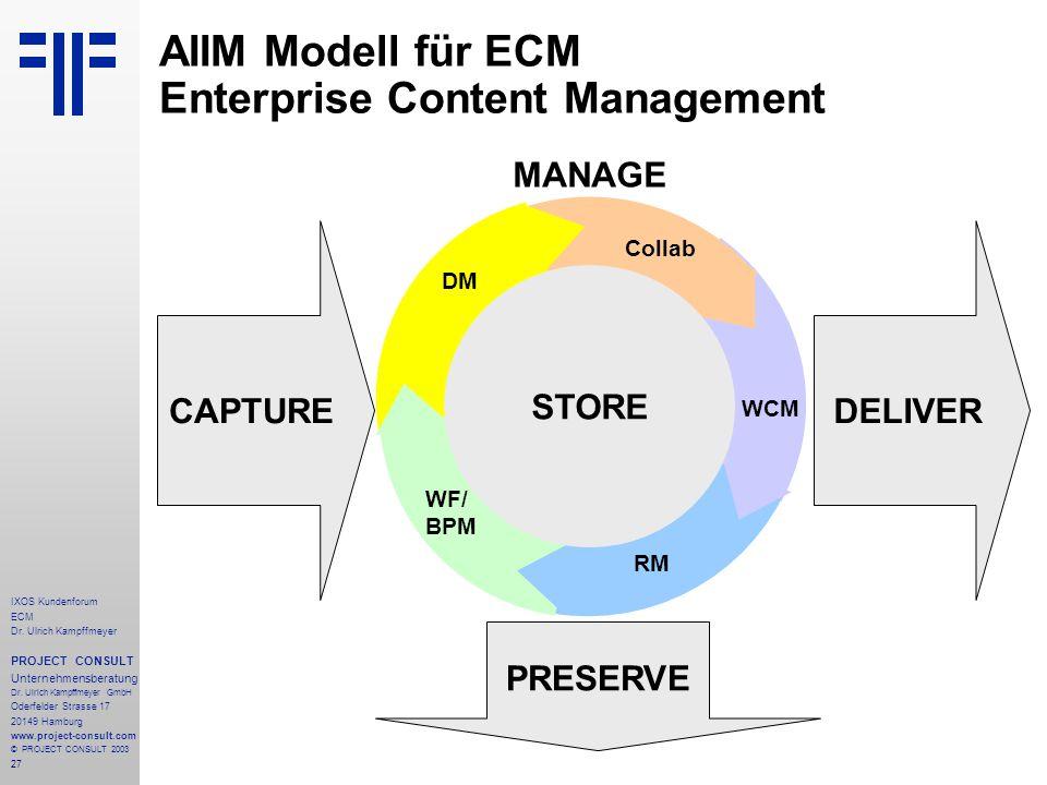 27 IXOS Kundenforum ECM Dr. Ulrich Kampffmeyer PROJECT CONSULT Unternehmensberatung Dr.