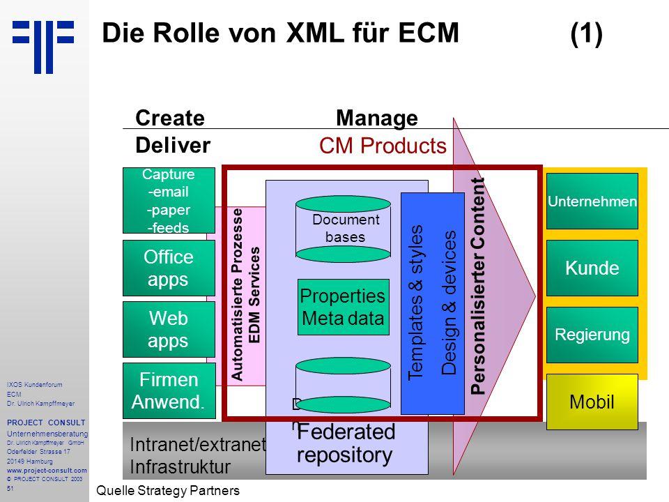 51 IXOS Kundenforum ECM Dr. Ulrich Kampffmeyer PROJECT CONSULT Unternehmensberatung Dr.