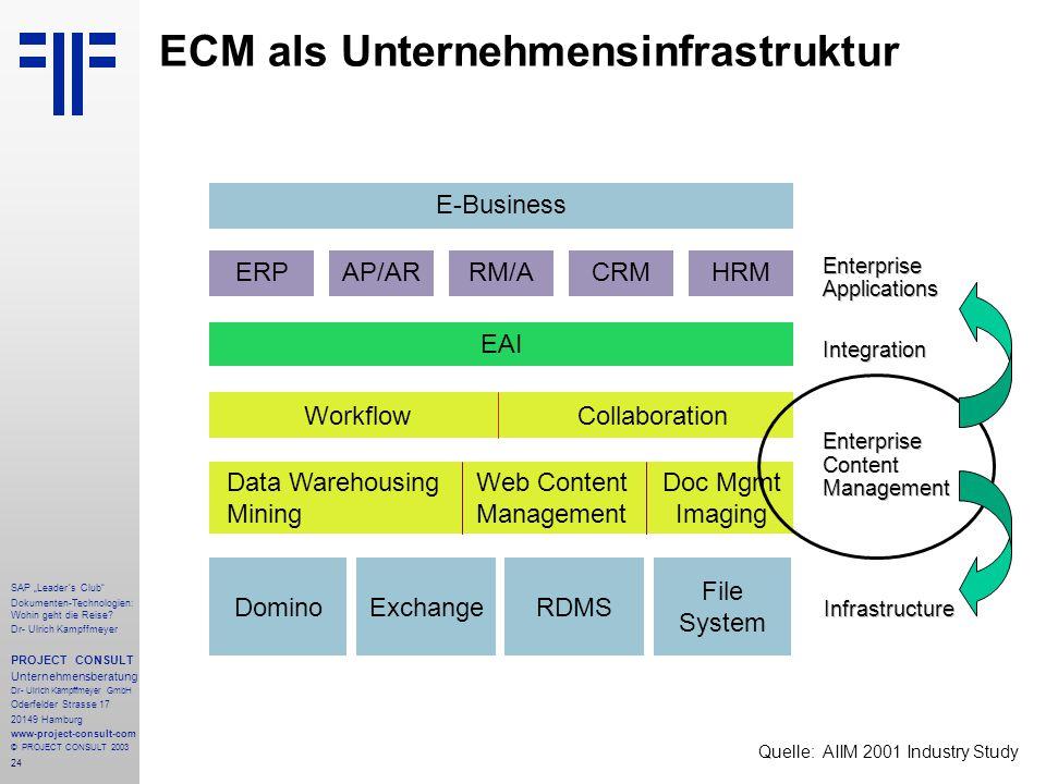 """24 SAP """"Leader´s Club"""" Dokumenten-Technologien: Wohin geht die Reise? Dr- Ulrich Kampffmeyer PROJECT CONSULT Unternehmensberatung Dr- Ulrich Kampffmey"""