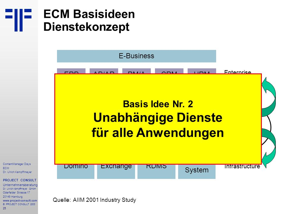 25 ContentManager.Days ECM Dr. Ulrich Kampffmeyer PROJECT CONSULT Unternehmensberatung Dr.