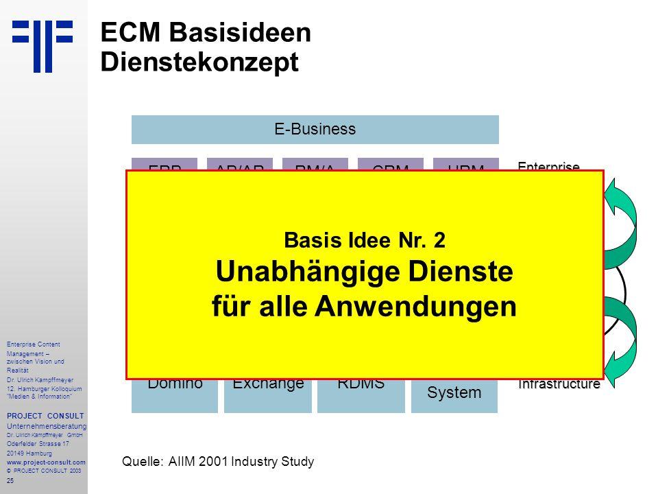 25 Enterprise Content Management – zwischen Vision und Realität Dr.