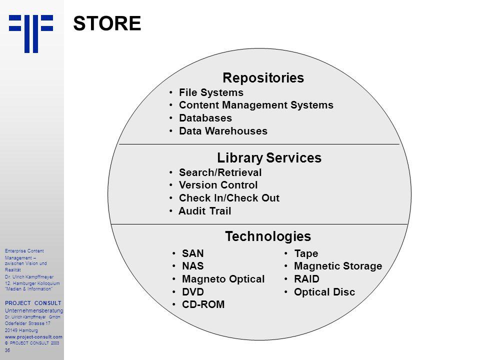 36 Enterprise Content Management – zwischen Vision und Realität Dr.