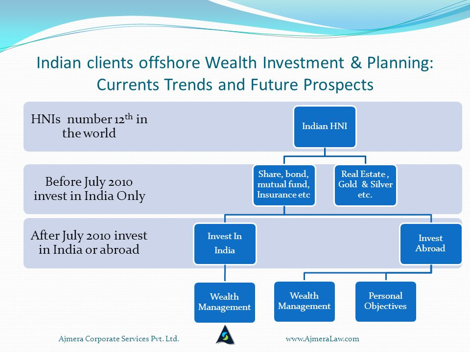 Indian clients offshore Wealth Investment & Planning: Currents Trends and Future Prospects After July 2010 invest in India or abroad Before July 2010 invest in India Only HNIs number 12 th in the world Indian HNI Share, bond, mutual fund, Insurance etc Invest In India Wealth Management Invest Abroad Wealth Management Personal Objectives Real Estate, Gold & Silver etc.