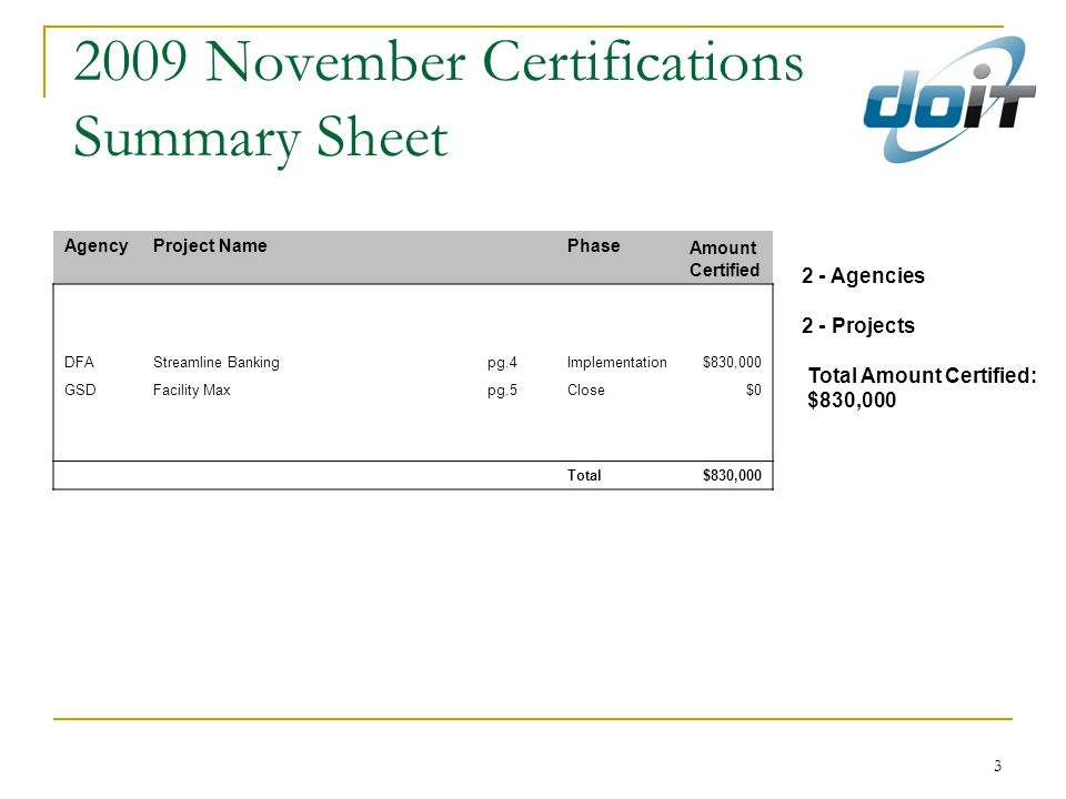 3 2009 November Certifications Summary Sheet 2 - Agencies 2 - Projects Total Amount Certified: $830,000 AgencyProject Name Phase Amount Certified DFAStreamline Bankingpg.4Implementation$830,000 GSDFacility Maxpg.5Close$0 Total$830,000