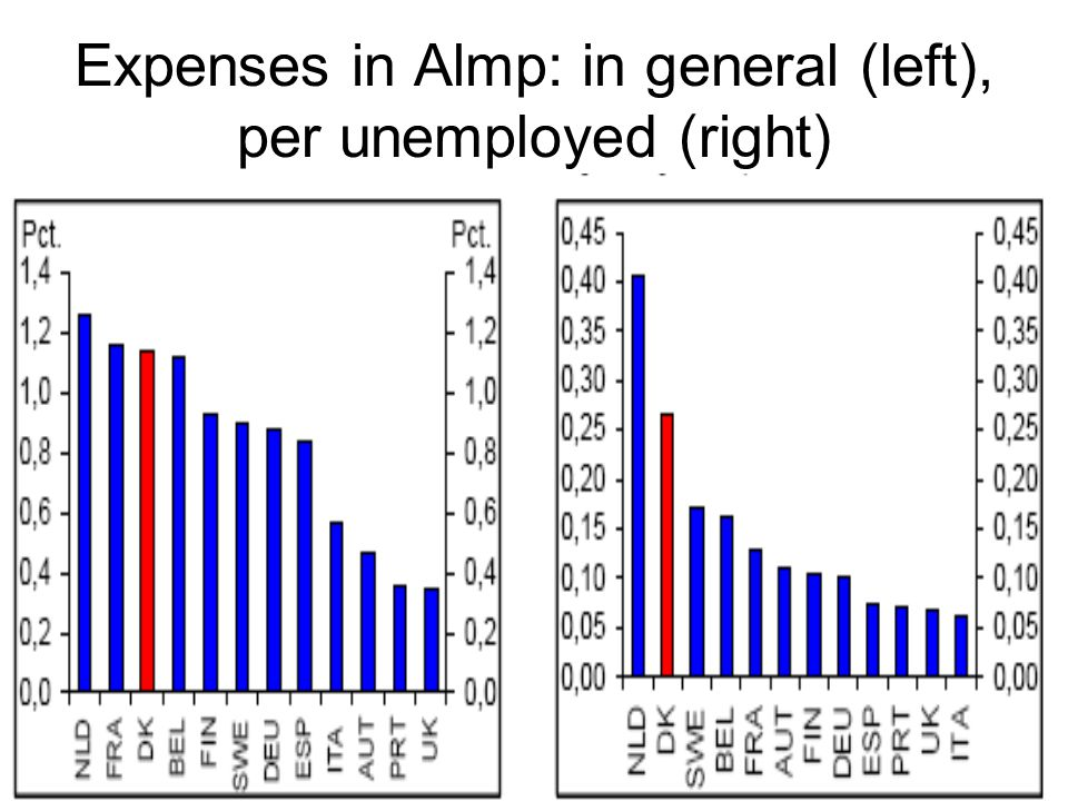 Expenses in Almp: in general (left), per unemployed (right)