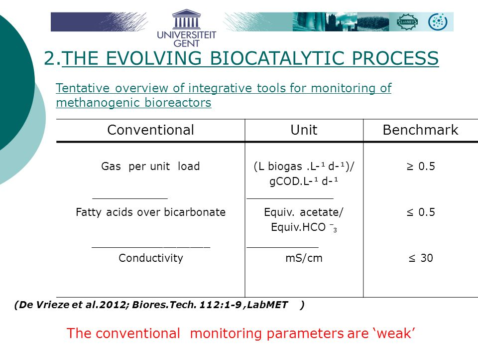 2.THE EVOLVING BIOCATALYTIC PROCESS Tentative overview of integrative tools for monitoring of methanogenic bioreactors ConventionalUnitBenchmark Gas p