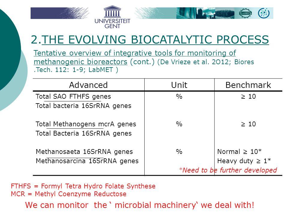 AdvancedUnitBenchmark Total SAO FTHFS genes Total bacteria 16SrRNA genes Total Methanogens mcrA genes Total Bacteria 16SrRNA genes Methanosaeta 16SrRN