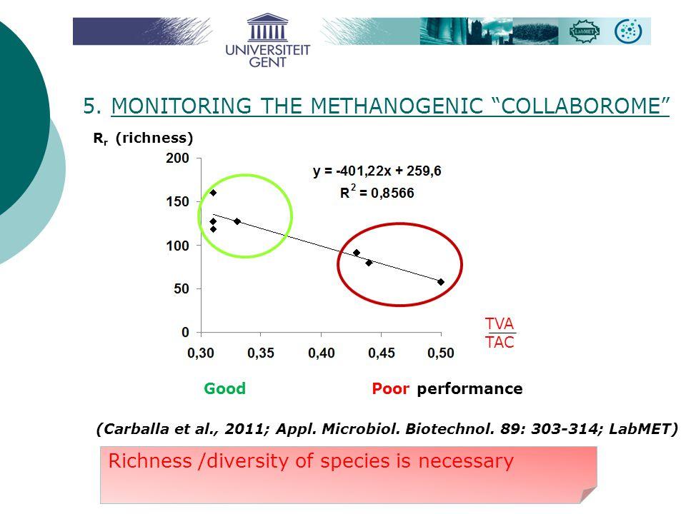 "5. MONITORING THE METHANOGENIC ""COLLABOROME"" R r (richness) (Carballa et al., 2011; Appl. Microbiol. Biotechnol. 89: 303-314; LabMET) Richness /divers"