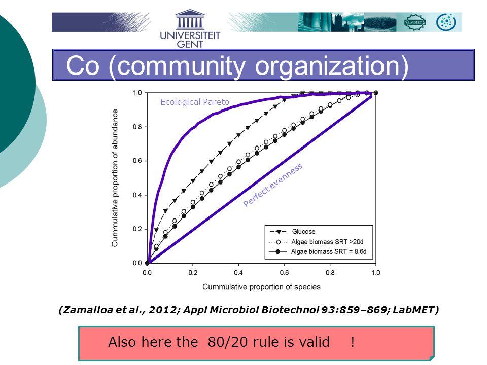 Co (community organization) Also here the 80/20 rule is valid ! Perfect evenness Ecological Pareto (Zamalloa et al., 2012; Appl Microbiol Biotechnol 9