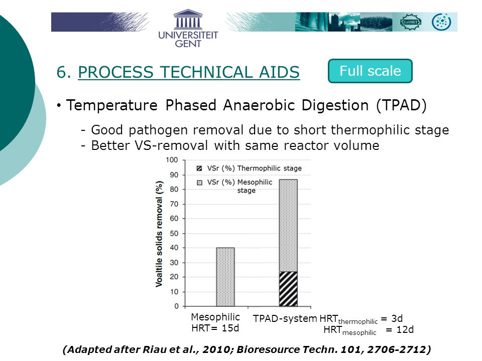 Temperature Phased Anaerobic Digestion (TPAD) - Good pathogen removal due to short thermophilic stage - Better VS-removal with same reactor volume (Ad