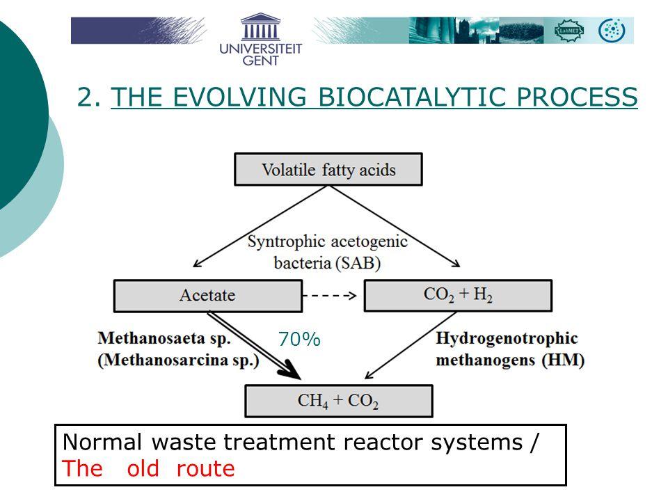 Methanolic glycerol from biodiesel Output nr 2 Acetoclastic methanogenesis 7.