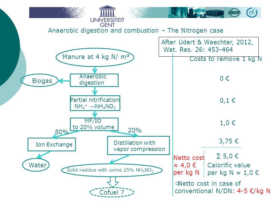 Anaerobic digestion and combustion – The Nitrogen case After Udert & Waechter, 2012, Wat. Res. 26: 453-464 Manure at 4 kg N/ m³ Anaerobic digestion Bi