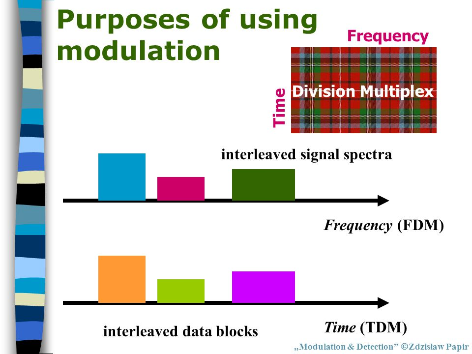 """Modulation & Detection""  Zdzisław Papir Frequency Frequency (FDM)Time (TDM) interleaved signal spectra interleaved data blocks Purposes of using mod"