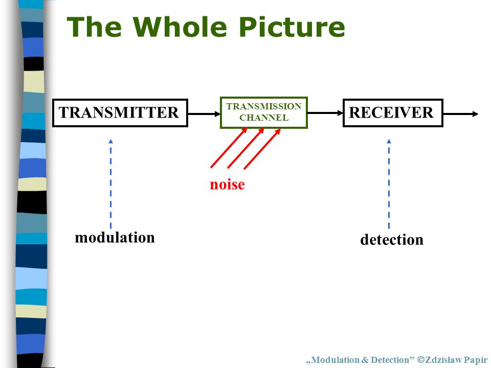 "The Whole Picture ""Modulation & Detection""  Zdzisław Papir TRANSMITTERRECEIVER TRANSMISSION CHANNEL noise modulation detection"