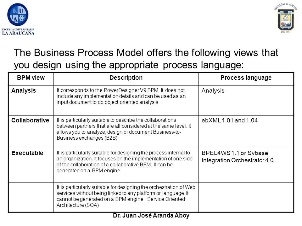 Dr. Juan José Aranda Aboy BPM viewDescriptionProcess language Analysis It corresponds to the PowerDesigner V9 BPM. It does not include any implementat