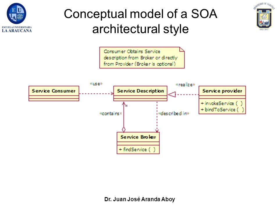 Dr. Juan José Aranda Aboy Conceptual model of a SOA architectural style