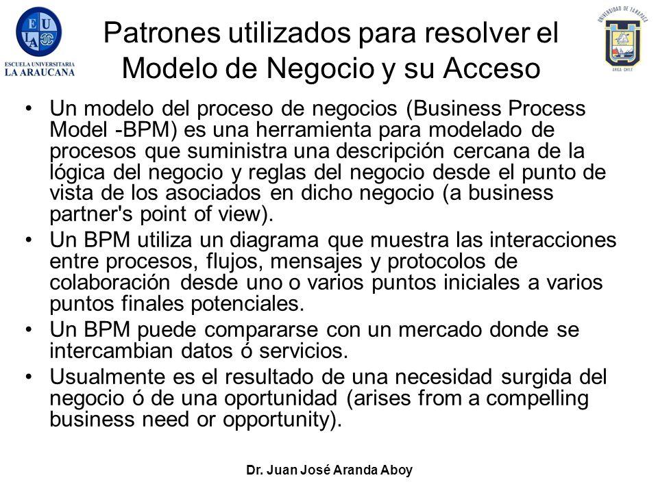 Dr. Juan José Aranda Aboy Patrones utilizados para resolver el Modelo de Negocio y su Acceso Un modelo del proceso de negocios (Business Process Model