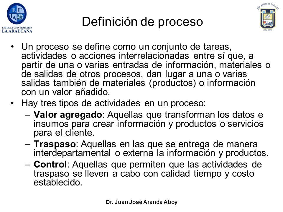 Dr. Juan José Aranda Aboy Definición de proceso Un proceso se define como un conjunto de tareas, actividades o acciones interrelacionadas entre sí que