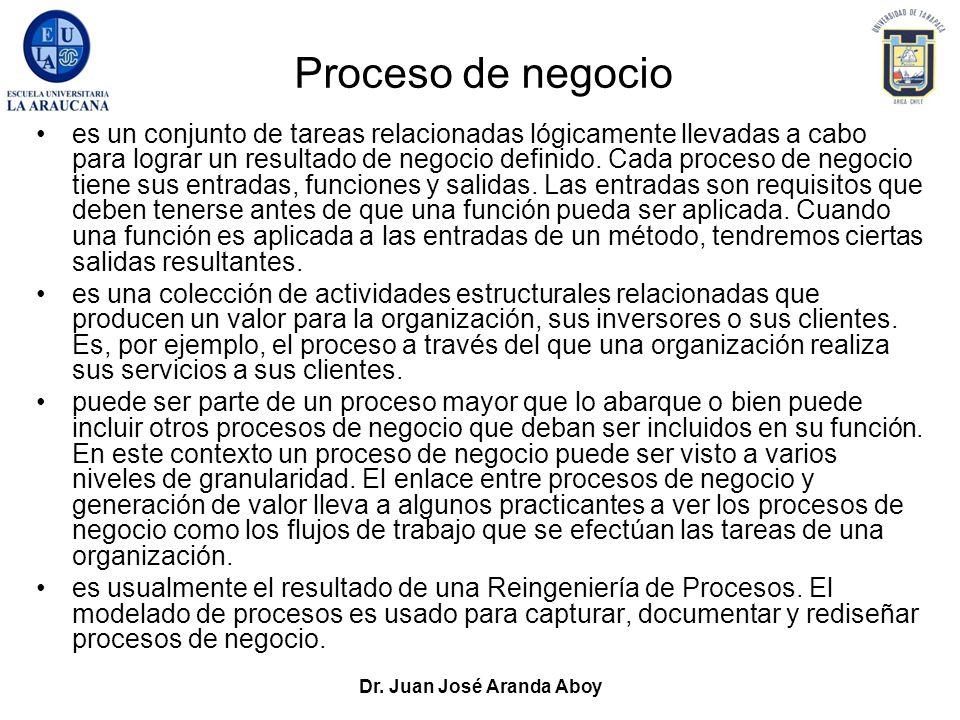 Dr. Juan José Aranda Aboy Proceso de negocio es un conjunto de tareas relacionadas lógicamente llevadas a cabo para lograr un resultado de negocio def