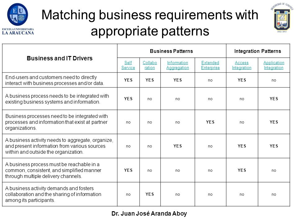 Dr. Juan José Aranda Aboy Matching business requirements with appropriate patterns Business and IT Drivers Business PatternsIntegration Patterns Self