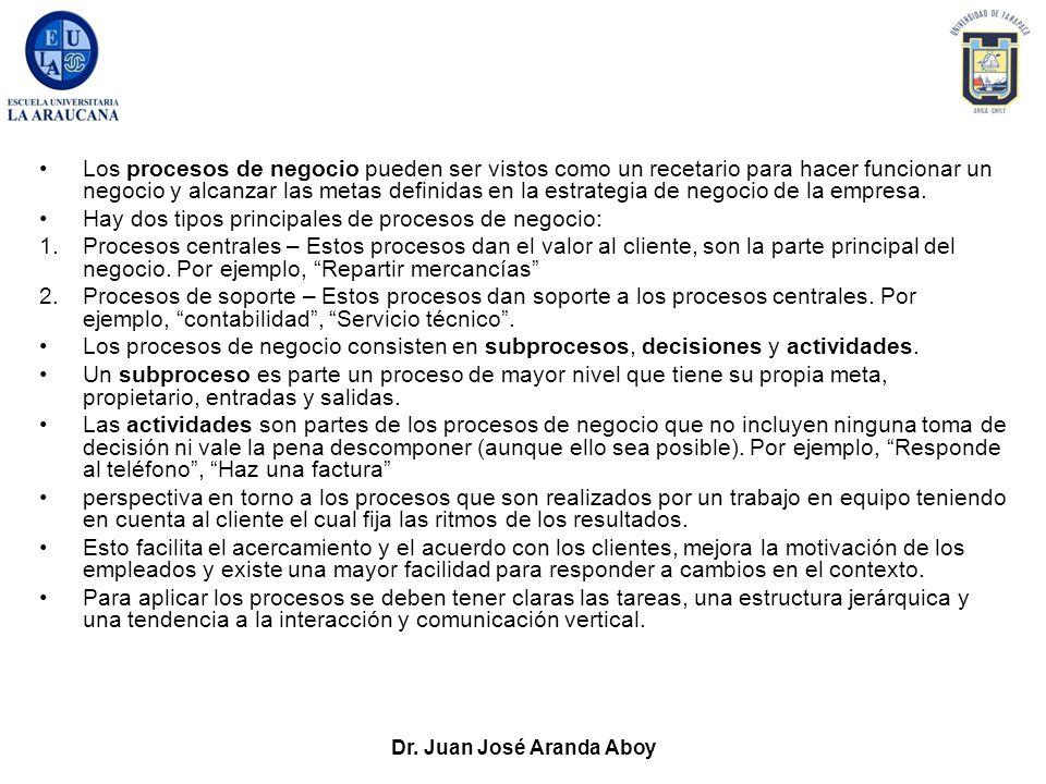 Dr. Juan José Aranda Aboy Los procesos de negocio pueden ser vistos como un recetario para hacer funcionar un negocio y alcanzar las metas definidas e