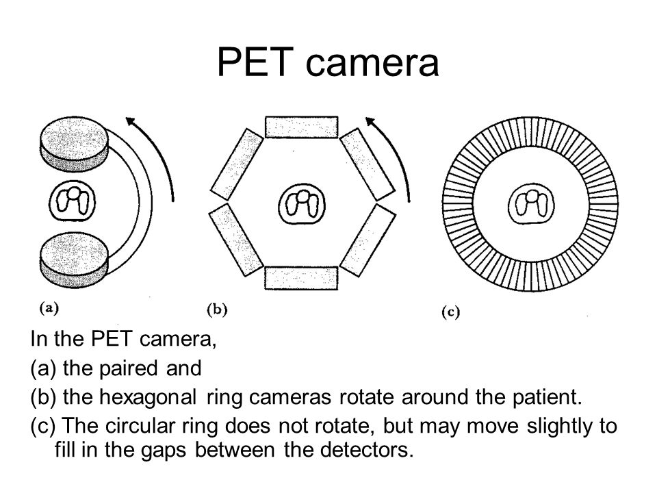 PET camera In the PET camera, (a) the paired and (b) the hexagonal ring cameras rotate around the patient. (c) The circular ring does not rotate, but