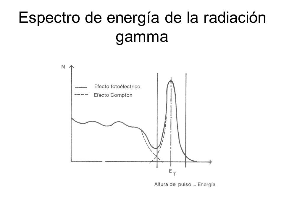 Espectro de energía de la radiación gamma