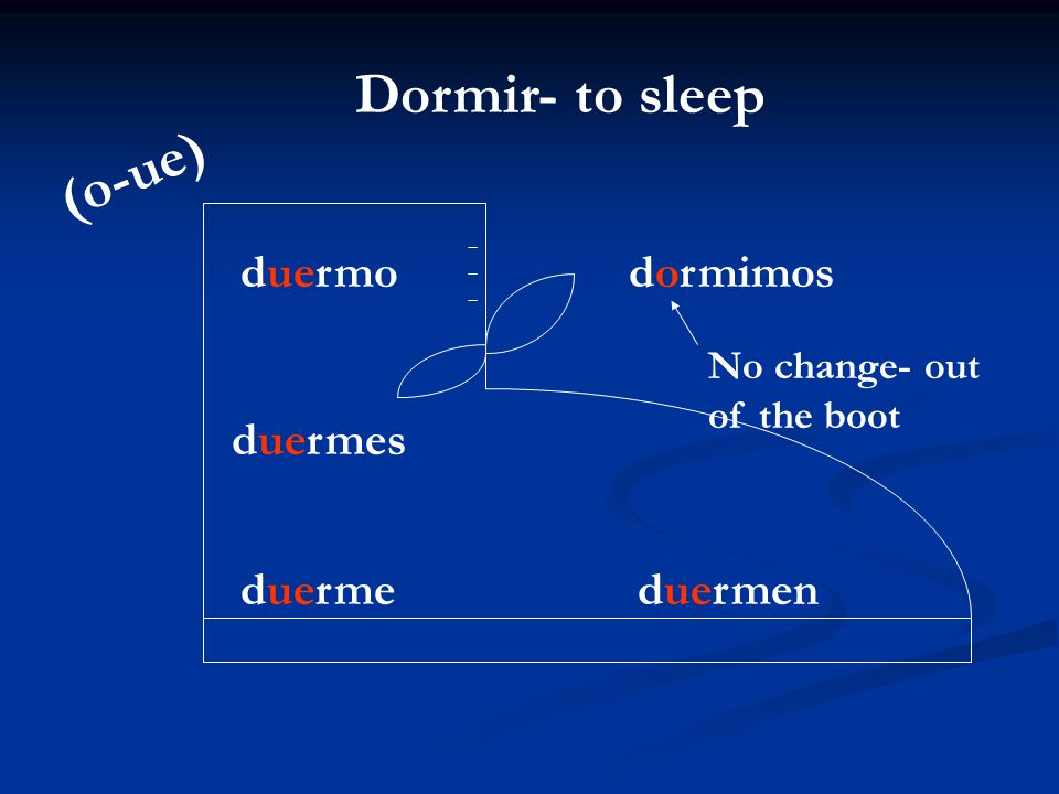 Dormir- to sleep duermo duermes duerme dormimos duermen No change- out of the boot (o-ue)