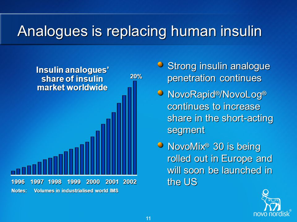 11 Analogues is replacing human insulin Strong insulin analogue penetration continues NovoRapid ® /NovoLog ® continues to increase share in the short-