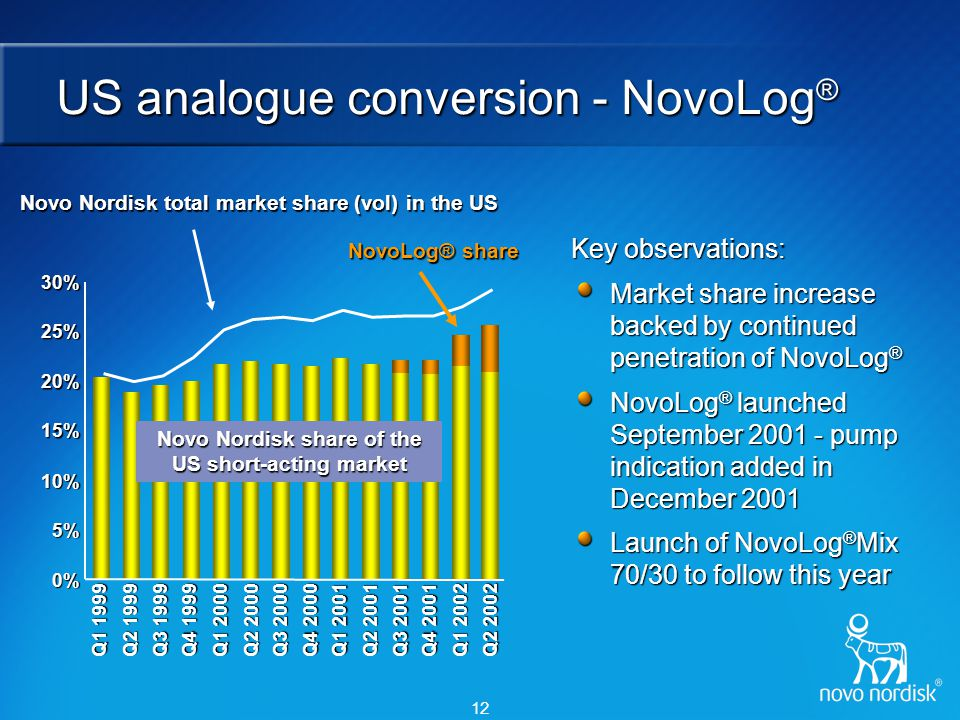 12 US analogue conversion - NovoLog ® Key observations: Market share increase backed by continued penetration of NovoLog ® NovoLog ® launched Septembe