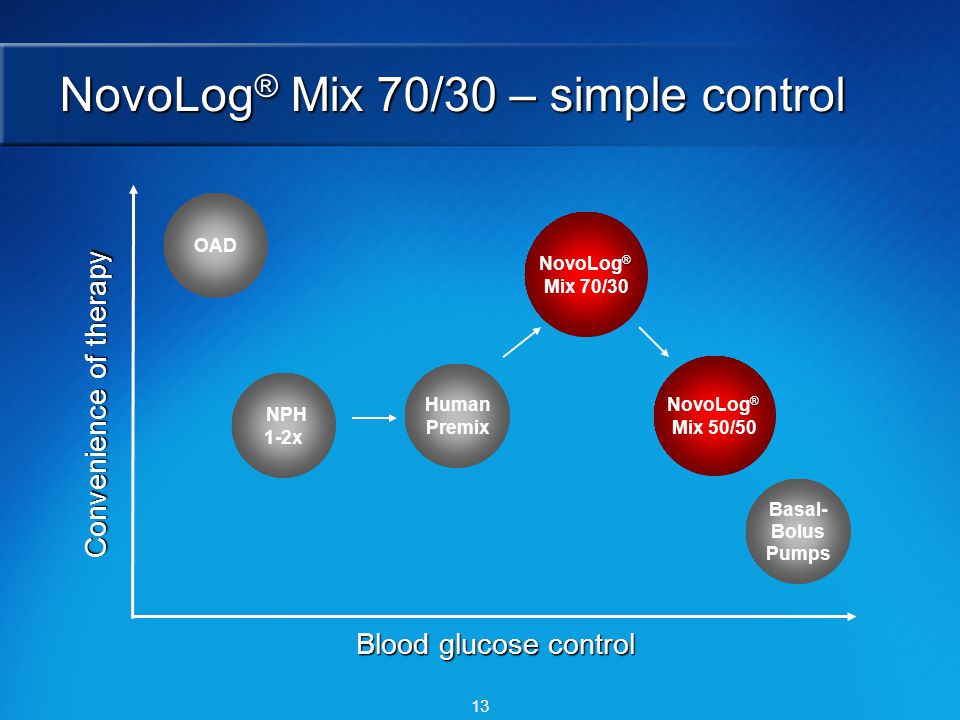 13 OAD NPH 1-2x ® NovoLog ® Mix 70/30 Human Premix ® NovoLog ® Mix 50/50 Basal- Bolus Pumps NovoLog ® Mix 70/30 – simple control Blood glucose control