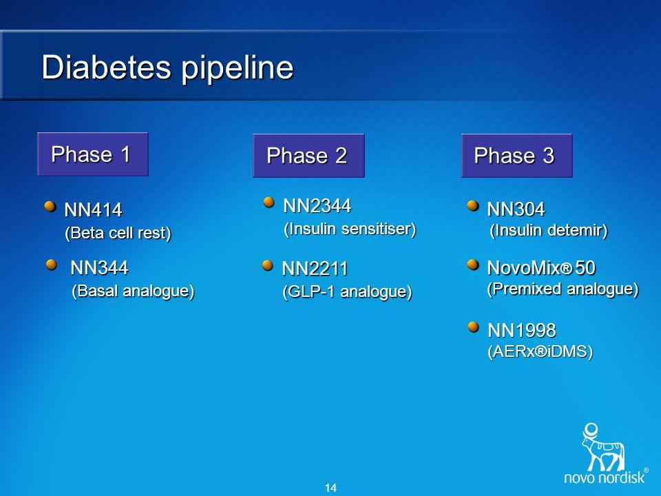 14 Diabetes pipeline NN2211 (GLP-1 analogue) NN344 (Basal analogue) NN344 (Basal analogue) NN1998 (AERx®iDMS) NN304 (Insulin detemir) NN414 (Beta cell