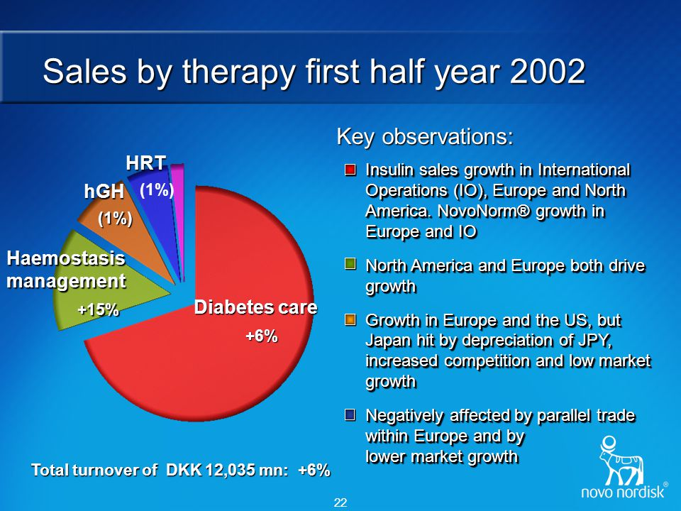 22 Sales by therapy first half year 2002 Insulin sales growth in International Operations (IO), Europe and North America. NovoNorm® growth in Europe a