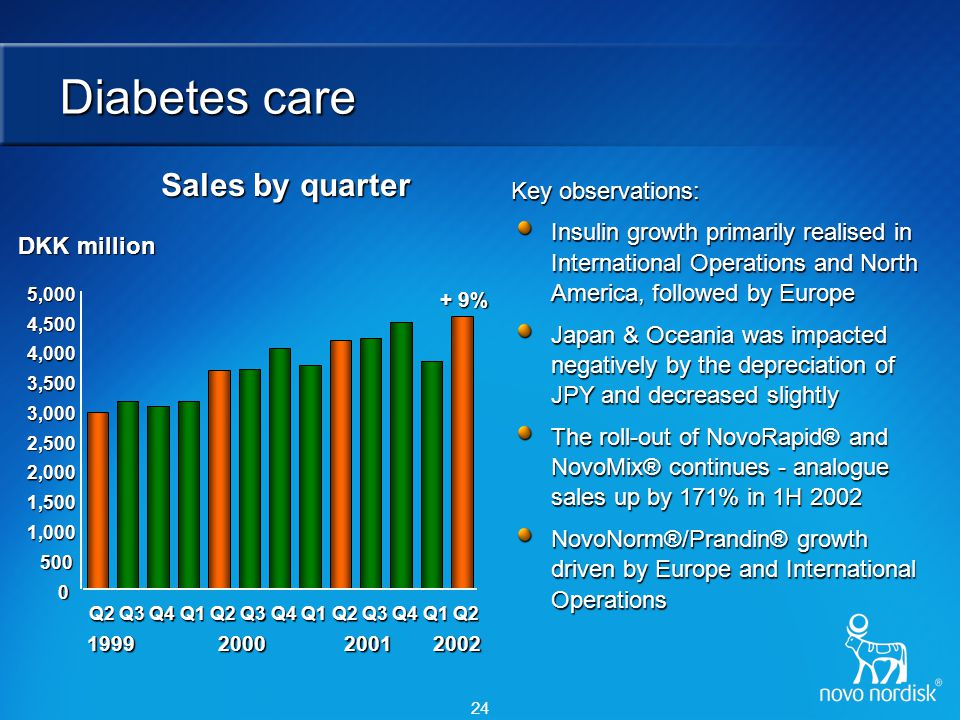 24 Diabetes care Sales by quarter Key observations: Insulin growth primarily realised in International Operations and North America, followed by Europ