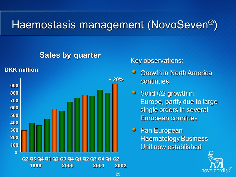 25 Haemostasis management (NovoSeven ® ) Key observations: Growth in North America continues Solid Q2 growth in Europe, partly due to large single ord