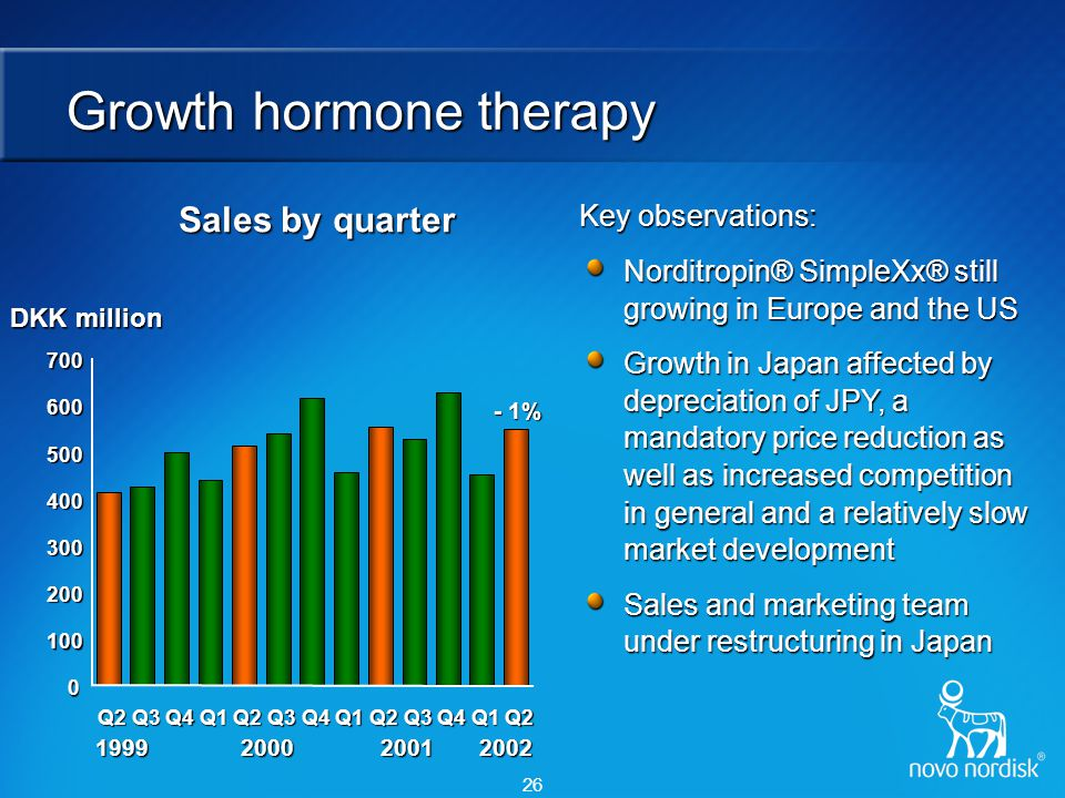 26 Growth hormone therapy DKK million Sales by quarter 1999 2000 2001 2002 1999 2000 2001 2002 Key observations: Norditropin® SimpleXx® still growing