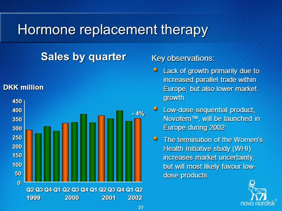 27 Hormone replacement therapy DKK million Sales by quarter 1999 2000 2001 2002 1999 2000 2001 2002 0 50 100 150 200 250 300 350 400 450 Q2Q3Q4Q1Q2Q3Q