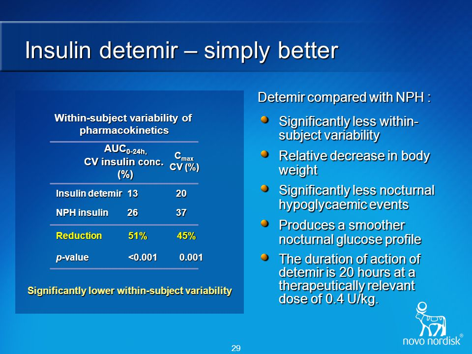 29 Insulin detemir – simply better Detemir compared with NPH : Significantly less within- subject variability Relative decrease in body weight Signifi