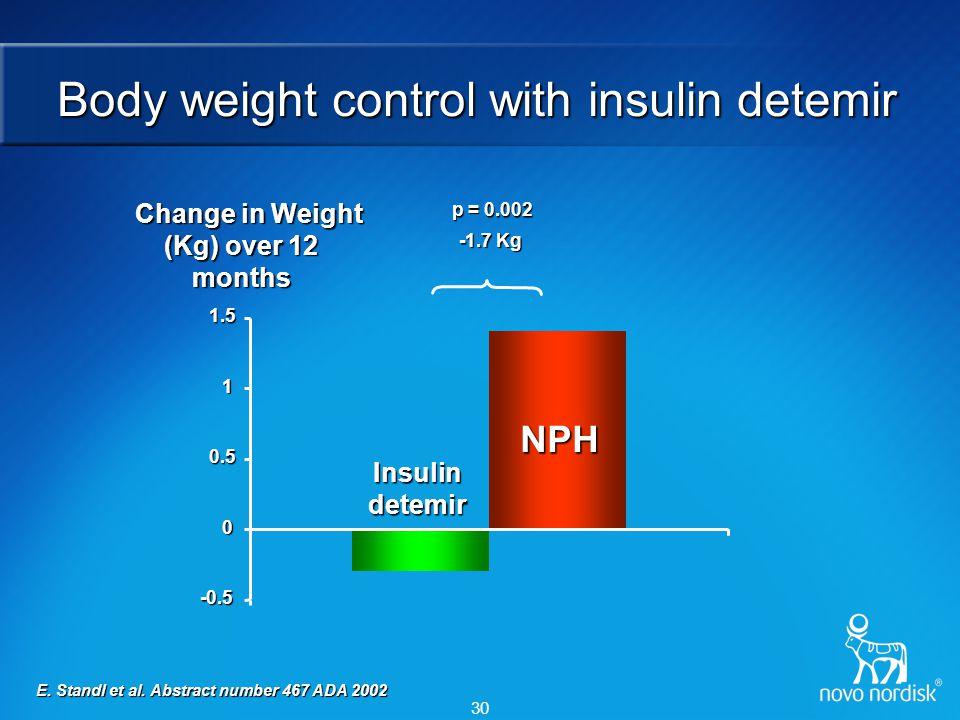 30 -0.5 0 0.5 1 1.5 Insulin detemir NPH Change in Weight (Kg) over 12 months Change in Weight (Kg) over 12 months -1.7 Kg E. Standl et al. Abstract nu