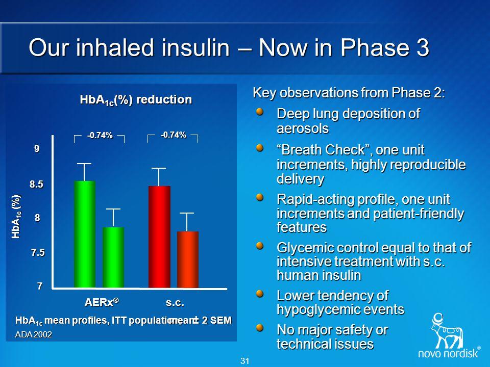 31 AERx ® s.c. HbA 1c (%) HbA 1c mean profiles, ITT population, mean± 2 SEM 2 SEM Our inhaled insulin – Now in Phase 3 7 7.5 8 8.5 9 ADA 2002 -0.74% -