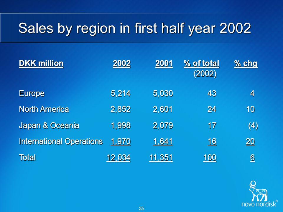 35 Sales by region in first half year 2002 DKK million20022001 % of total % chg (2002) (2002) Europe 5,2145,03043 4 North America2,8522,6012410 Japan