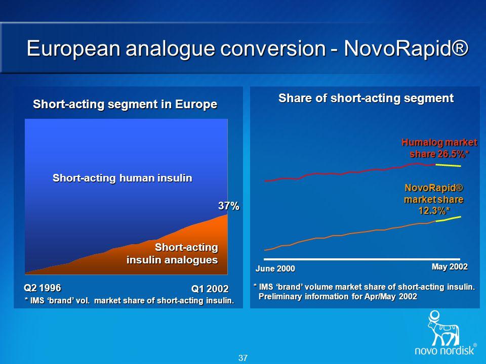 37 European analogue conversion - NovoRapid® Short-acting segment in Europe Q2 1996 Q1 2002 Short-acting human insulin 37% Short-acting insulin analog
