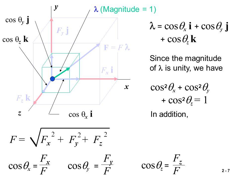 2 - 7 x y z Fy jFy j Fx iFx i Fz kFz k  (Magnitude = 1) cos  x i cos  z k cos  y j F = F = cos  x i + cos  y j + cos  z k Since the magnitude o