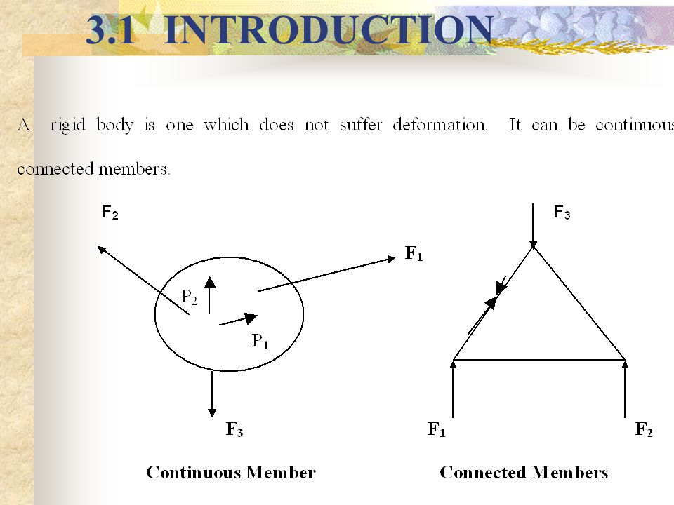 INTRODUCTION CONTD.The forces acting on rigid bodies can be internal or external.
